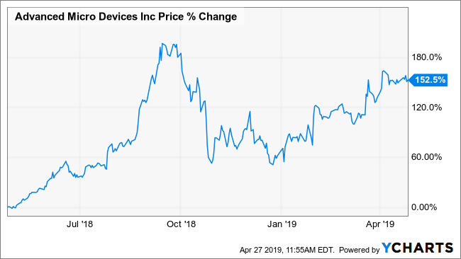Whalewisdom Here S Why Institutions May Suck Up Shares Of Amd Following Results